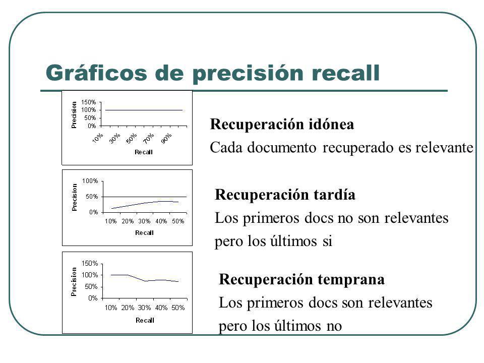 Gráficos de precisión recall Recuperación idónea Cada documento recuperado es relevante Recuperación tardía Los primeros docs no son relevantes pero los últimos si Recuperación temprana Los primeros docs son relevantes pero los últimos no