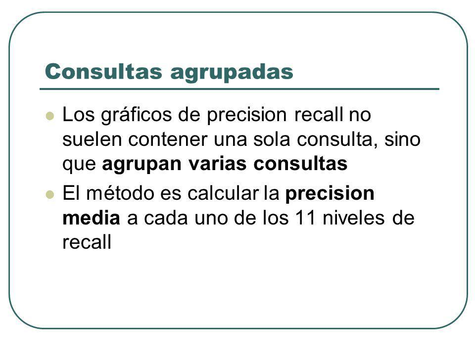 Consultas agrupadas Los gráficos de precision recall no suelen contener una sola consulta, sino que agrupan varias consultas El método es calcular la precision media a cada uno de los 11 niveles de recall