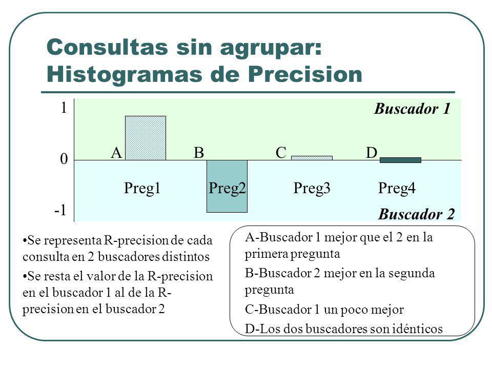 Consultas sin agrupar: Histogramas de Precision ABCD Preg1Preg2Preg3Preg4 Buscador 2 Buscador 1 Se representa R-precision de cada consulta en 2 buscadores distintos Se resta el valor de la R-precision en el buscador 1 al de la R- precision en el buscador 2 A-Buscador 1 mejor que el 2 en la primera pregunta B-Buscador 2 mejor en la segunda pregunta C-Buscador 1 un poco mejor D-Los dos buscadores son idénticos 0 1