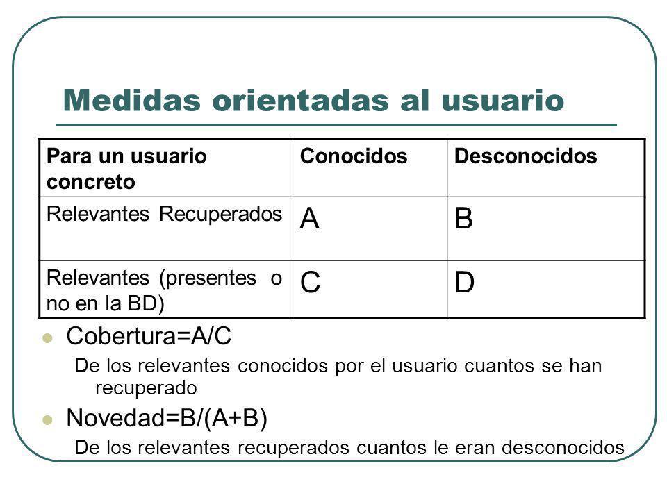 Medidas orientadas al usuario Cobertura=A/C De los relevantes conocidos por el usuario cuantos se han recuperado Novedad=B/(A+B) De los relevantes recuperados cuantos le eran desconocidos Para un usuario concreto ConocidosDesconocidos Relevantes Recuperados AB Relevantes (presentes o no en la BD) CD