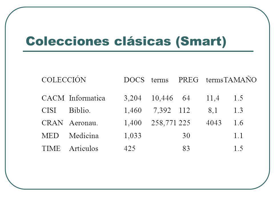 Colecciones clásicas (Smart) COLECCIÓNDOCStermsPREGtermsTAMAÑO CACMInformatica3,204 10,446 64 11,41.5 CISIBiblio.1,460 7,392112 8,11.3 CRANAeronau.1,400 258,771225 40431.6 MED Medicina1,033 30 1.1 TIME Articulos 425 83 1.5
