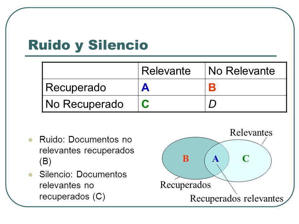 Ruido y Silencio Ruido: Documentos no relevantes recuperados (B) Silencio: Documentos relevantes no recuperados (C) RelevanteNo Relevante RecuperadoAB