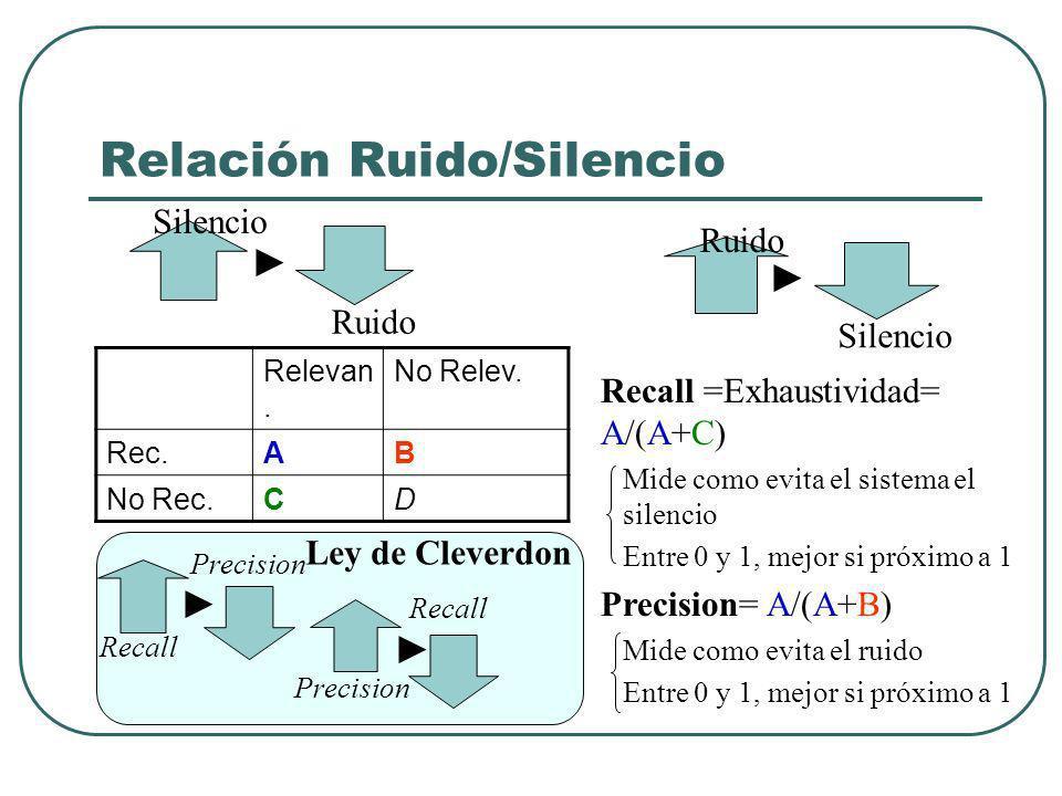 Relación Ruido/Silencio Ruido Silencio Ruido Recall =Exhaustividad= A/(A+C) Mide como evita el sistema el silencio Entre 0 y 1, mejor si próximo a 1 Precision= A/(A+B) Mide como evita el ruido Entre 0 y 1, mejor si próximo a 1 Relevan.