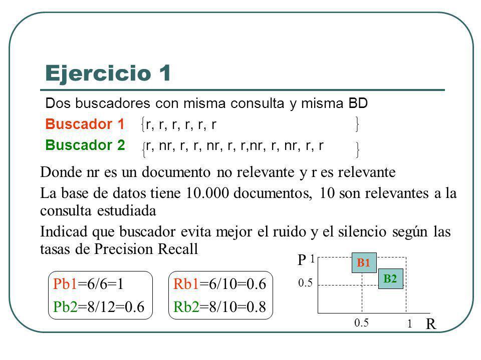Ejercicio 1 Dos buscadores con misma consulta y misma BD Buscador 1 r, r, r, r, r, r Buscador 2 r, nr, r, r, nr, r, r,nr, r, nr, r, r Donde nr es un documento no relevante y r es relevante La base de datos tiene 10.000 documentos, 10 son relevantes a la consulta estudiada Indicad que buscador evita mejor el ruido y el silencio según las tasas de Precision Recall Pb1=6/6=1 Pb2=8/12=0.6 Rb1=6/10=0.6 Rb2=8/10=0.8 P R 1 1 0.5 B1 0.5 B2