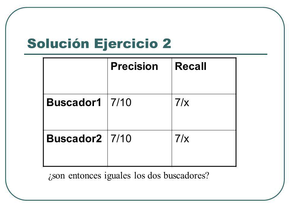 Estimación Recuperación en Internet Algunos autores (Chignell) proponen modificar la medida de Precision de los 20 primeros resultados añadiendo información sobre el grado de Relevancia P=Σpuntuación/20*4 La puntuación se asigna manualmente de 1 (mínimo) a 4 (máximo)