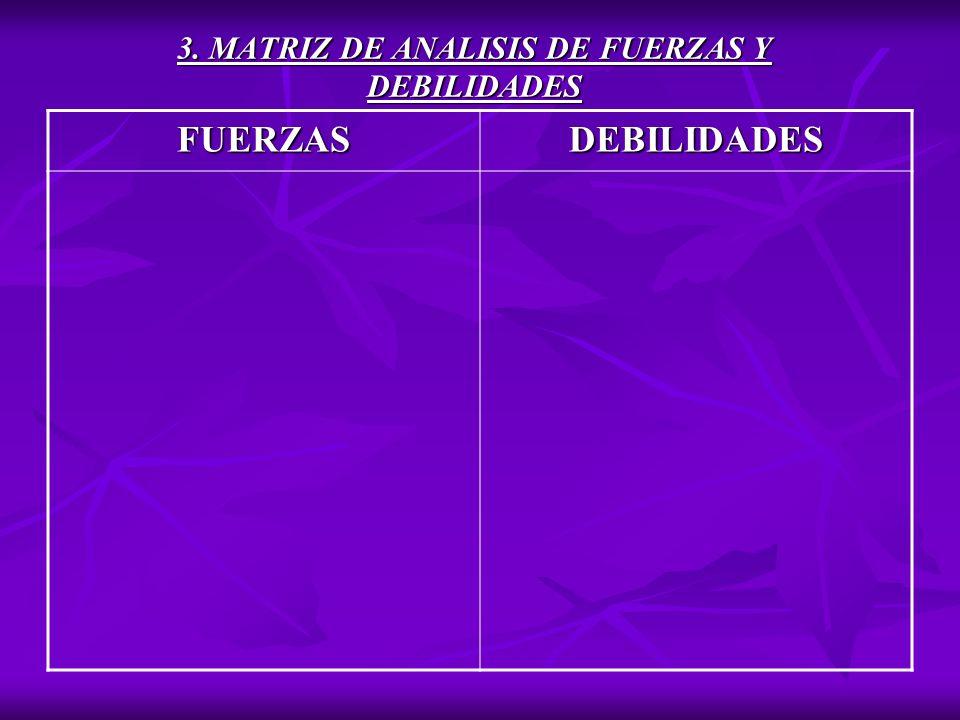 3. MATRIZ DE ANALISIS DE FUERZAS Y DEBILIDADES FUERZASDEBILIDADES