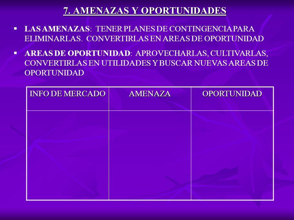 7.AMENAZAS Y OPORTUNIDADES LAS AMENAZAS: TENER PLANES DE CONTINGENCIA PARA ELIMINARLAS.