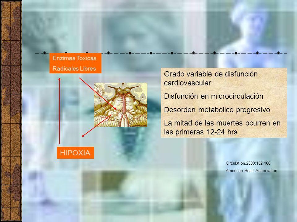 Grado variable de disfunción cardiovascular Disfunción en microcirculación Desorden metabólico progresivo La mitad de las muertes ocurren en las prime