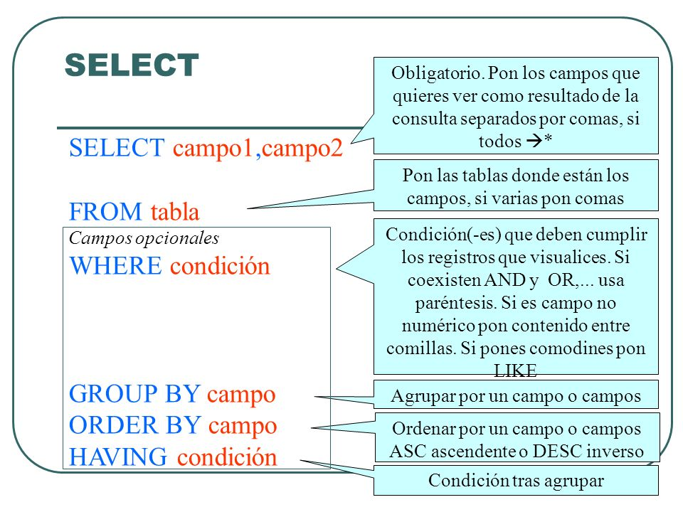 SELECT SELECT campo1,campo2 FROM tabla Campos opcionales WHERE condición GROUP BY campo ORDER BY campo HAVING condición Obligatorio. Pon los campos qu