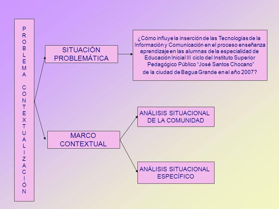 PROBLEMACONTEXTUALIZACIÓNPROBLEMACONTEXTUALIZACIÓN SITUACIÓN PROBLEMÁTICA ¿Cómo influye la inserción de las Tecnologías de la Información y Comunicaci