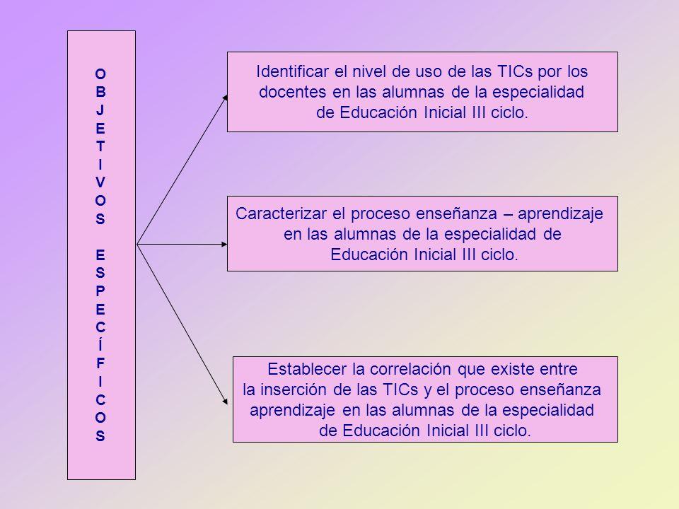 OBJETIVOSESPECÍFICOSOBJETIVOSESPECÍFICOS Identificar el nivel de uso de las TICs por los docentes en las alumnas de la especialidad de Educación Inici