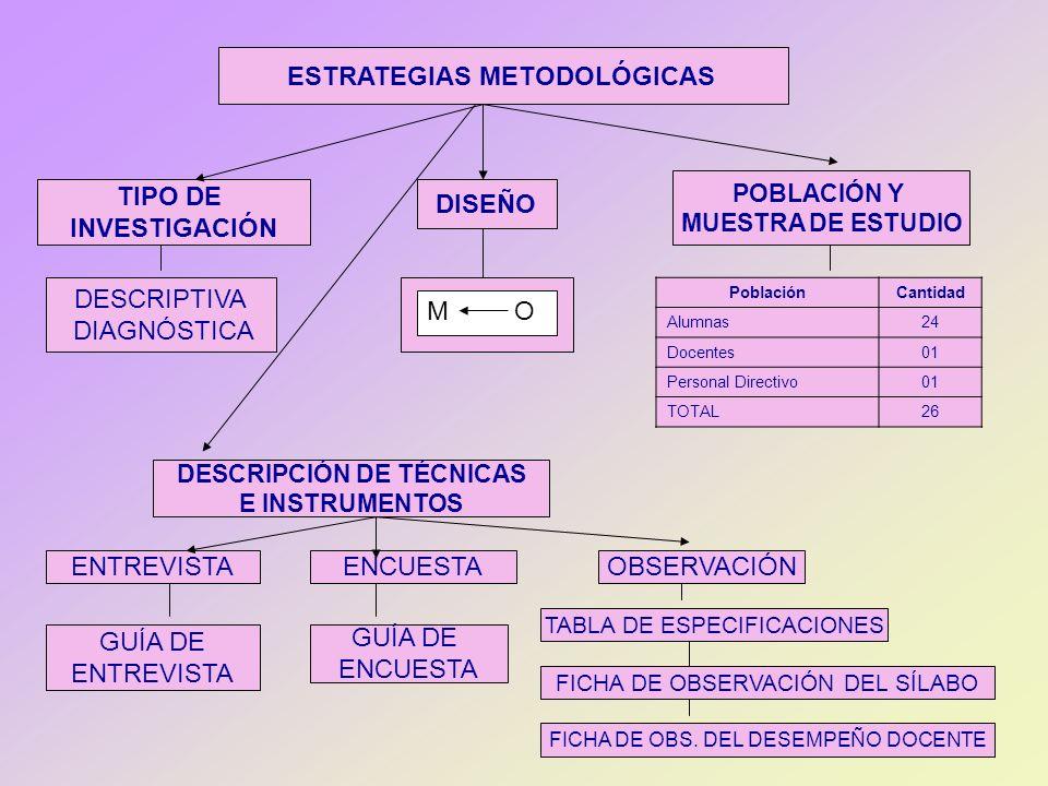 ESTRATEGIAS METODOLÓGICAS TIPO DE INVESTIGACIÓN DESCRIPTIVA DIAGNÓSTICA DISEÑO M O POBLACIÓN Y MUESTRA DE ESTUDIO PoblaciónCantidad Alumnas24 Docentes
