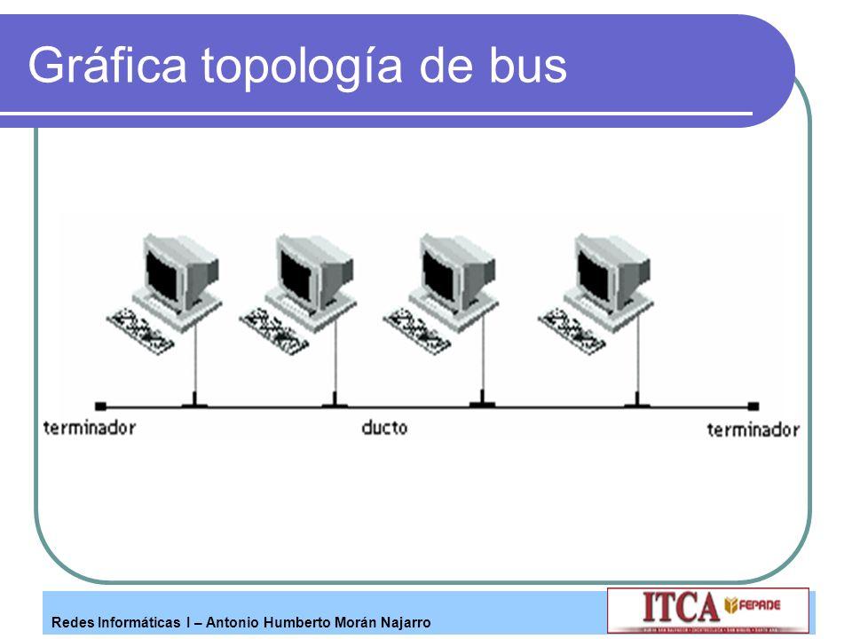 Redes Informáticas I – Antonio Humberto Morán Najarro Gráfica topología de bus