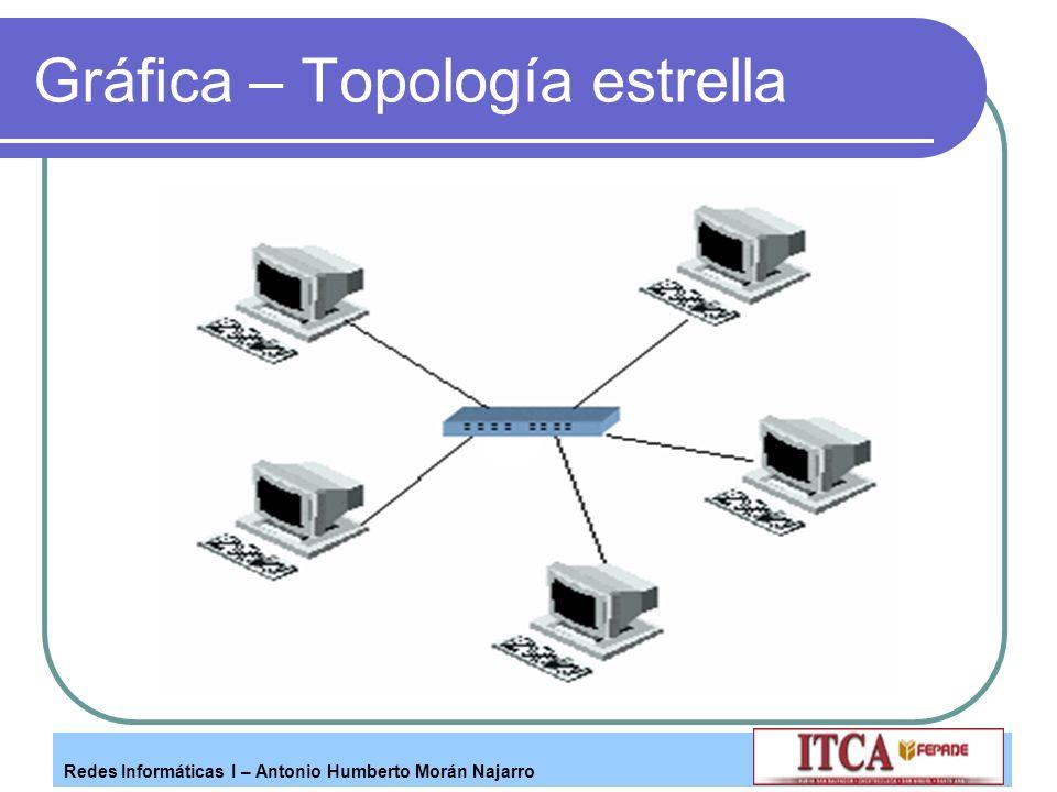 Redes Informáticas I – Antonio Humberto Morán Najarro Gráfica – Topología estrella
