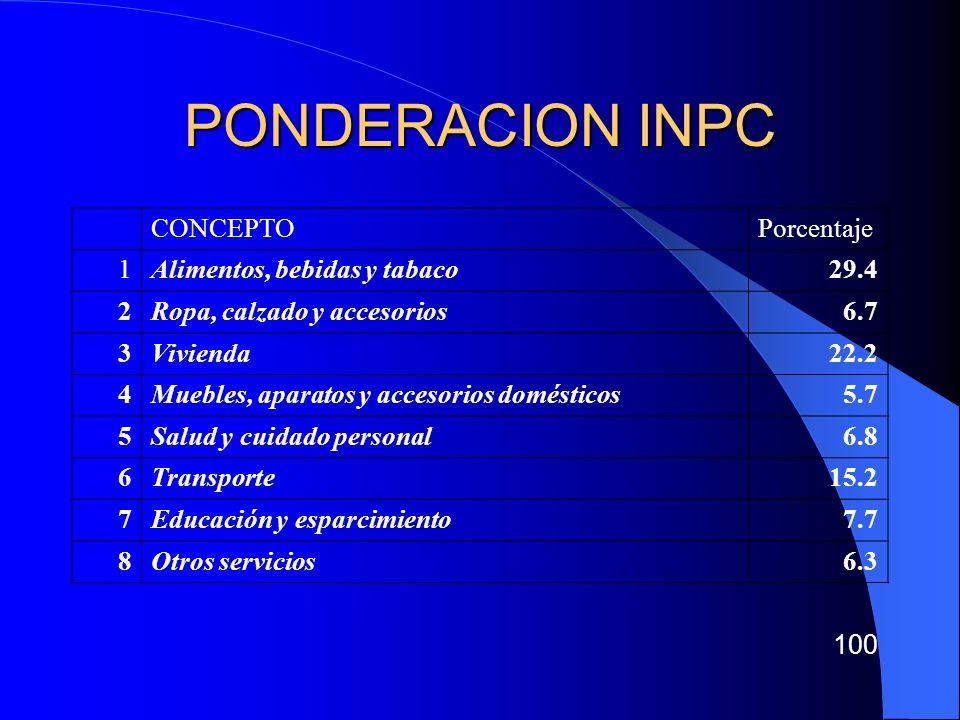 CANASTA IPC ALIMENTOS: Un kilo de tortillas Una concha de pan dulce de 60 grs.