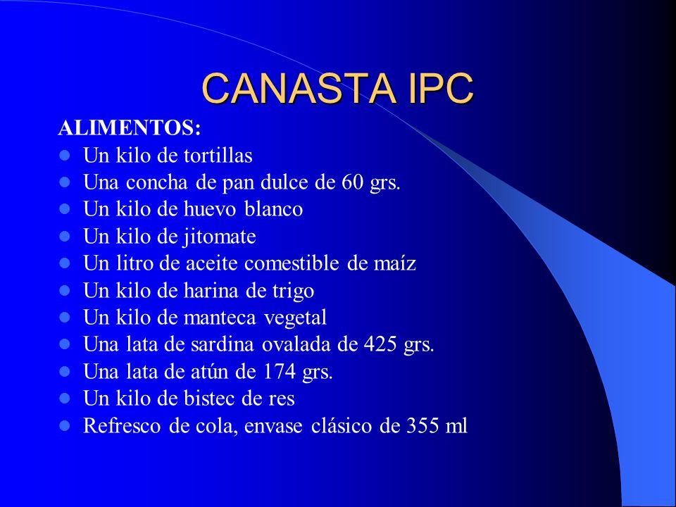 CANASTA INPC VIVIENDA: Tanque de gas de 20 Kg.