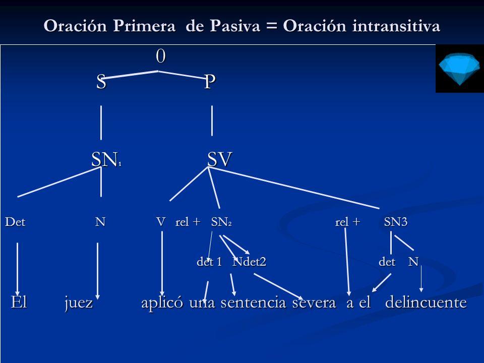 Representación de la Oración Segunda de pasiva rel + 0 rel + 0 S P S P rel + SN SV rel + SN SV Det N VP rel + SAdv 1 [SN] [SN] aux + V det N aux + V det N El prisionero fue llevado en la mañana