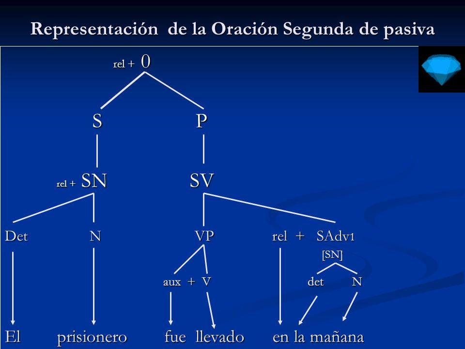 Oración Segunda de Pasiva = Oración impersonal 0 S P S P SN SV SN SV Det N V rel + SN3 det N det N apresaron a el estafador apresaron a el estafador