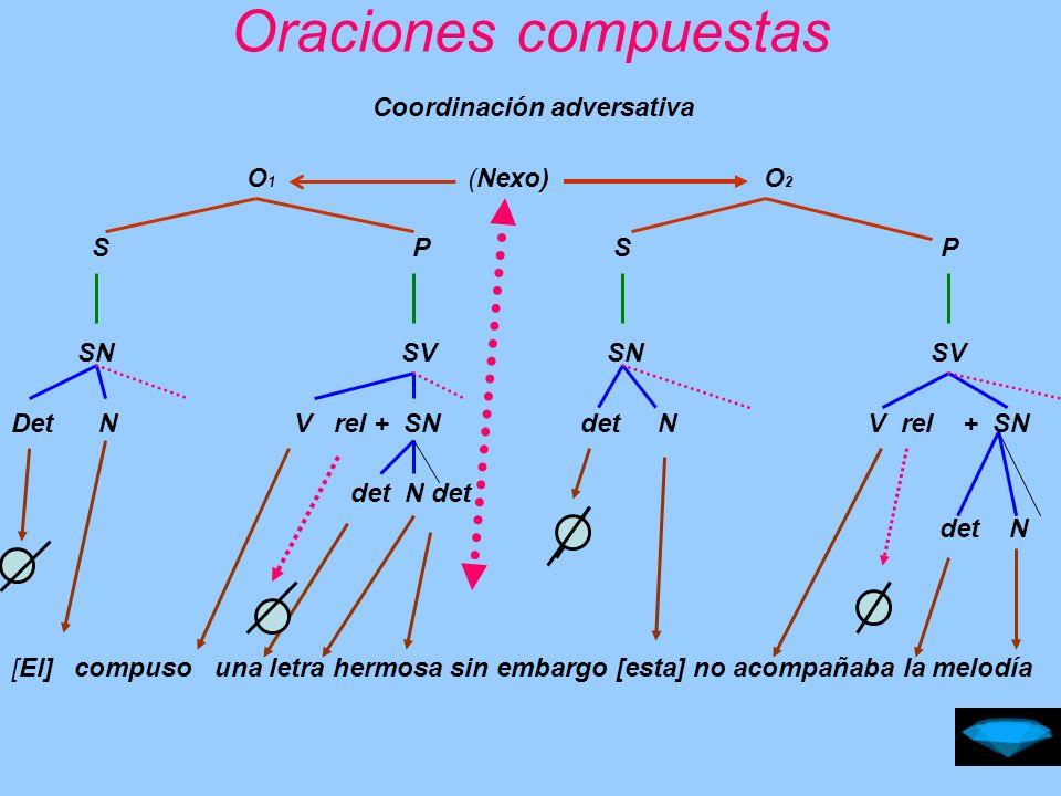 Oraciones compuestas Coordinación disyuntiva O 1 (Nexo) O 2 S P S P SN 1 SV SN 1 SV Det N V rel +Sadv det N V rel +Sadv det N [yo] iré en bus (o) [yo] viajaré en avión