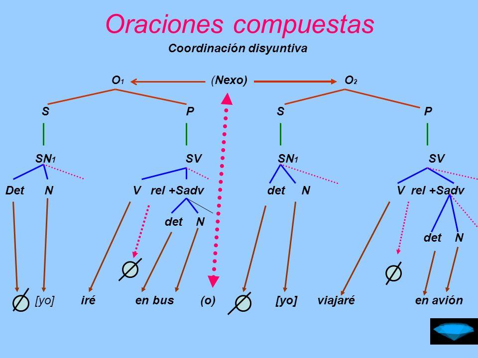 Oraciones compuestas Coordinación causal O 1 (Nexo) O 2 S P S P SN 1 SV SN 1 SV Det N V rel +Sadv det N V rel + SN 2 det N [El] llamó temprano (porque) [él] no sabía la dirección
