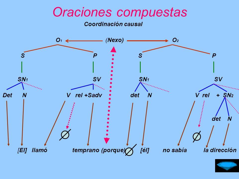 Oraciones compuestas Coordinación consecutiva O 1 (Nexo) O 2 S P S P SN 1 SV SN 1 SV Det N V rel +SN 2 det N V rel + Sadv det N a [El] aprobó el curso (en consecuencia) [él] viaja Santiago