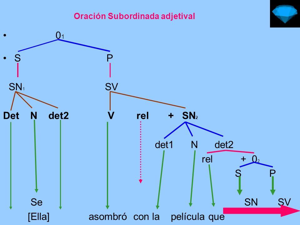 Continuación anterior V rel + SN det1 N det2 rel + 0 2 S P SN SN N aux rel + SN rel + SA con det N asombró la película que (esta) parecía anticuada