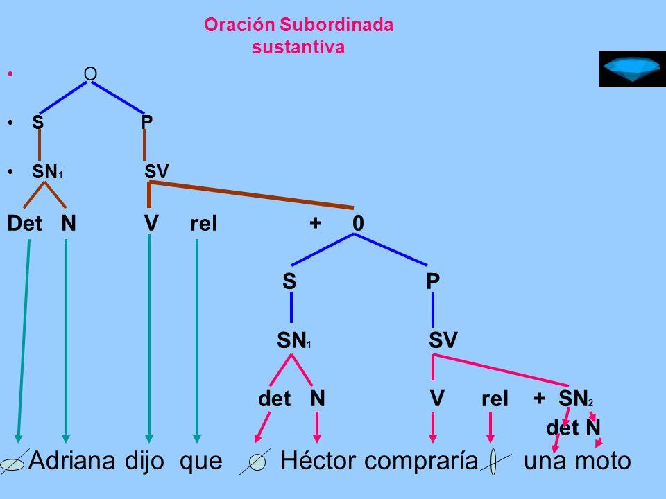 Oración subordinada adverbial 0 1 S P SN SV Det N V rel + O 2 S P SN SV det N V rel + SAdv Él cantará cuando se prepare mejor