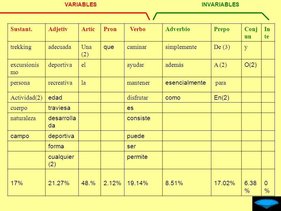 Conjugaciones Verbales: - Verbo Regular.De primera, segunda y tercera.