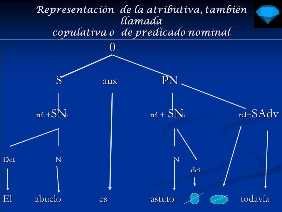Representación de la atributiva, también llamada copulativa o de predicado nominal 0 S aux PN S aux PN rel + SN rel + SN 0 2 rel + SN rel + SN 0 2 Det N N rel + SN SAdv det N det N Claudio está muy emocionado hoy Claudio está muy emocionado hoy