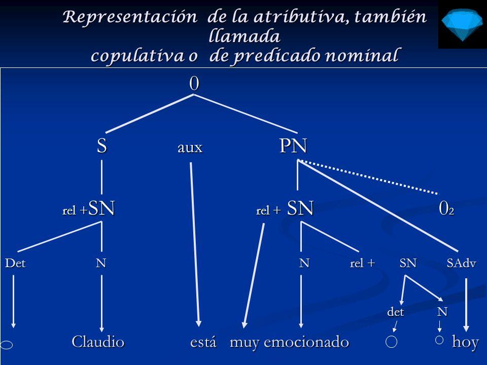 Representación de la Oración transitiva 0 S P S P SN SV SN SV Det N V SN det.
