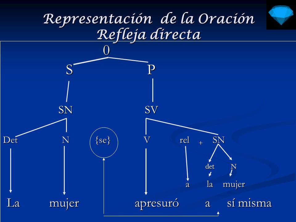 Representación de la Oración Refleja indirecta rel + 0 1 rel + 0 1 S P S P rel + SN SV rel + SN SV Det N {se} V rel + SN 1 rel + SN 2 rel + SAdv 1 rel + SAdv 2 det N Adv Adv det N Adv Adv La Gustavo cepilla los dientes siempre La Gustavo cepilla los dientes siempre