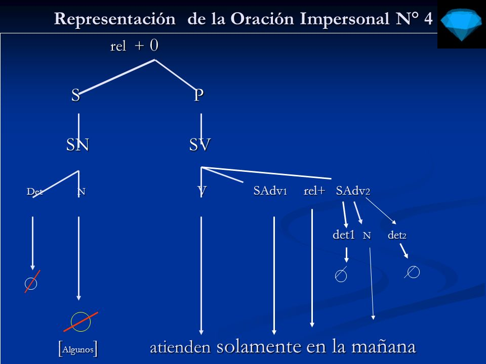 Representación de la Oración Impersonal N° 5 rel + 0 rel + 0 S P S P SN SV SN SV Det N V rel + SN rel + SAdv 1 Det N V rel + SN rel + SAdv 1 [adv]] [adv]] det 1 N det 1 N se se [ Algunos ] utilizaron los resultados adecuadamente [ Algunos ] utilizaron los resultados adecuadamente