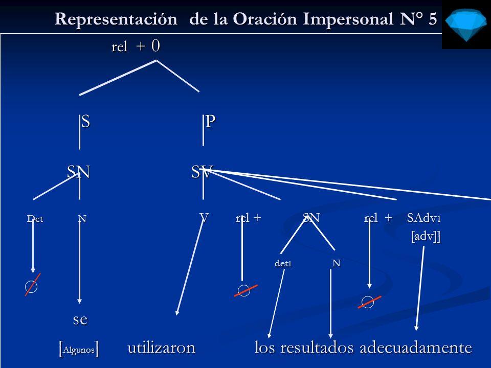 Representación de la Oración unipersonal Nº 1 rel + 0 1 rel + 0 1 S P S P rel + SN1 SV rel + SN1 SV Det N V rel + SN2 rel + SAdv 1 [adv] [adv] det N det N [El tiempo – atmósfera] anochece temprano [El tiempo – atmósfera] anochece temprano