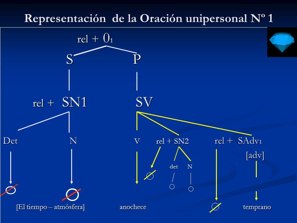 Representación de la Oración unipersonal Nº 2 rel + 0 1 rel + 0 1 S P S P rel + SN SV rel + SN SV Det N V rel + SN 1 rel + SAdv 1 [SN] [SN] det N det N N N [El tiempo – atmósfera] nevará en Natales [El tiempo – atmósfera] nevará en Natales