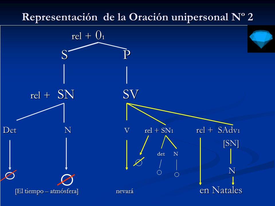 Representación de la Oración unipersonal Nº 3 rel + 0 1 rel + 0 1 S P S P rel + SN SV rel + SN SV Det N V rel + SN 1 rel + SAdv 1 rel + SAvd2 [SN] [SN] [SN] [SN] det N det N N N [El tiempo – atmósfera] heló la noche toda [El tiempo – atmósfera] heló la noche toda