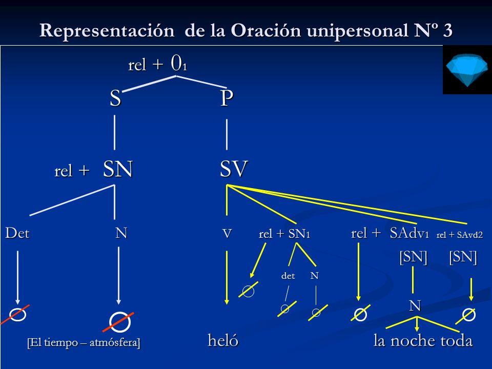 Representación de la Oración unipersonal Nº 4 rel + 0 1 rel + 0 1 S P S P rel + SN SV rel + SN SV Det N v rel + SAdv 1 rel + SAvd2 [SN] [SN] det N det N N det2 N det2 [El tiempo – atmósfera] nevó en la cordillera durante el viaje [El tiempo – atmósfera] nevó en la cordillera durante el viaje