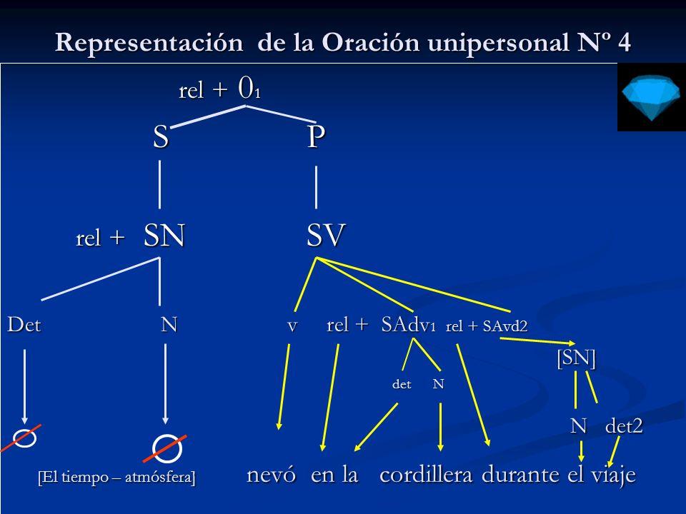 Representación de la Oración unipersonal Nº 5 rel + 0 1 rel + 0 1 S P S P rel + SN1 SV rel + SN1 SV Det N V rel + SN2 rel + SAdv 1 [SN] [SN] det N det N N N [El tiempo – atmósfera] relampaguea en Valdivia [El tiempo – atmósfera] relampaguea en Valdivia
