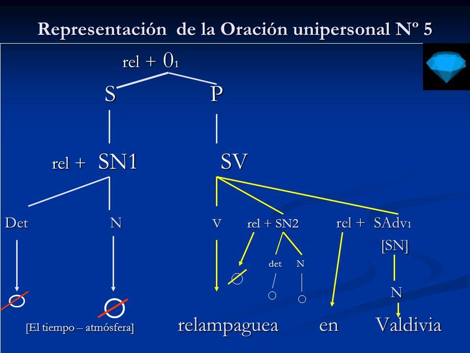 Representación de la Oración Primera de pasiva rel + 0 rel + 0 S P S P rel + SN 1 SV rel + SN 1 SV Det N VP rel + SAdv 1 [SN] [SN] aux + V det N aux + V det N El delincuente fue arrestado por la policía