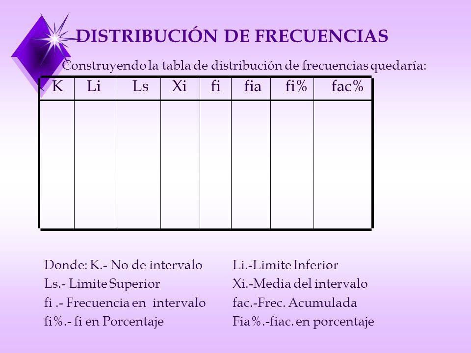 DISTRIBUCIÓN DE FRECUENCIAS ¯ Construyendo la tabla de distribución de frecuencias quedaría: K Li Ls Xi fi fia fi% fac% Donde: K.- No de intervaloLi.-Limite Inferior Ls.- Limite SuperiorXi.-Media del intervalo fi.- Frecuencia en intervalofac.-Frec.