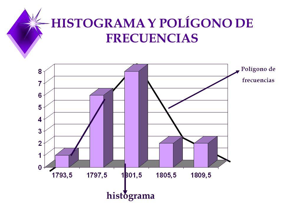 HISTOGRAMA Y POLÍGONO DE FRECUENCIAS histograma Polígono de frecuencias