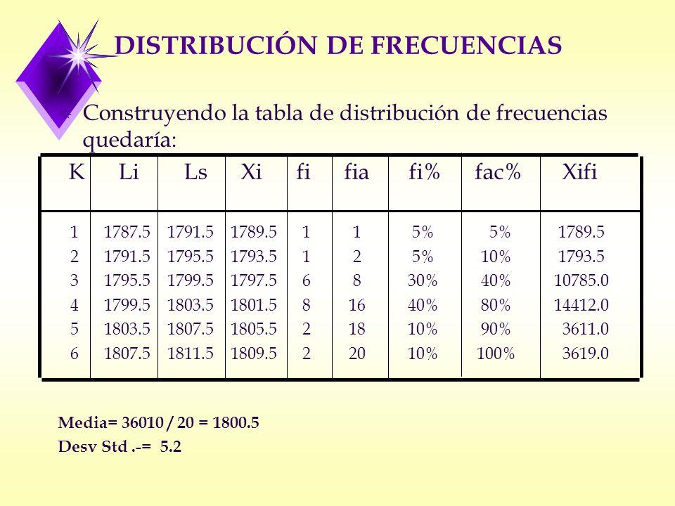 DISTRIBUCIÓN DE FRECUENCIAS ¯ Construyendo la tabla de distribución de frecuencias quedaría: K Li Ls Xi fi fia fi% fac% Xifi 1 1787.5 1791.5 1789.5 1 1 5% 5% 1789.5 2 1791.5 1795.5 1793.5 1 2 5% 10% 1793.5 3 1795.5 1799.5 1797.5 6 8 30% 40% 10785.0 4 1799.5 1803.5 1801.5 8 16 40% 80% 14412.0 5 1803.5 1807.5 1805.5 2 18 10% 90% 3611.0 6 1807.5 1811.5 1809.5 2 20 10% 100% 3619.0 Media= 36010 / 20 = 1800.5 Desv Std.-= 5.2