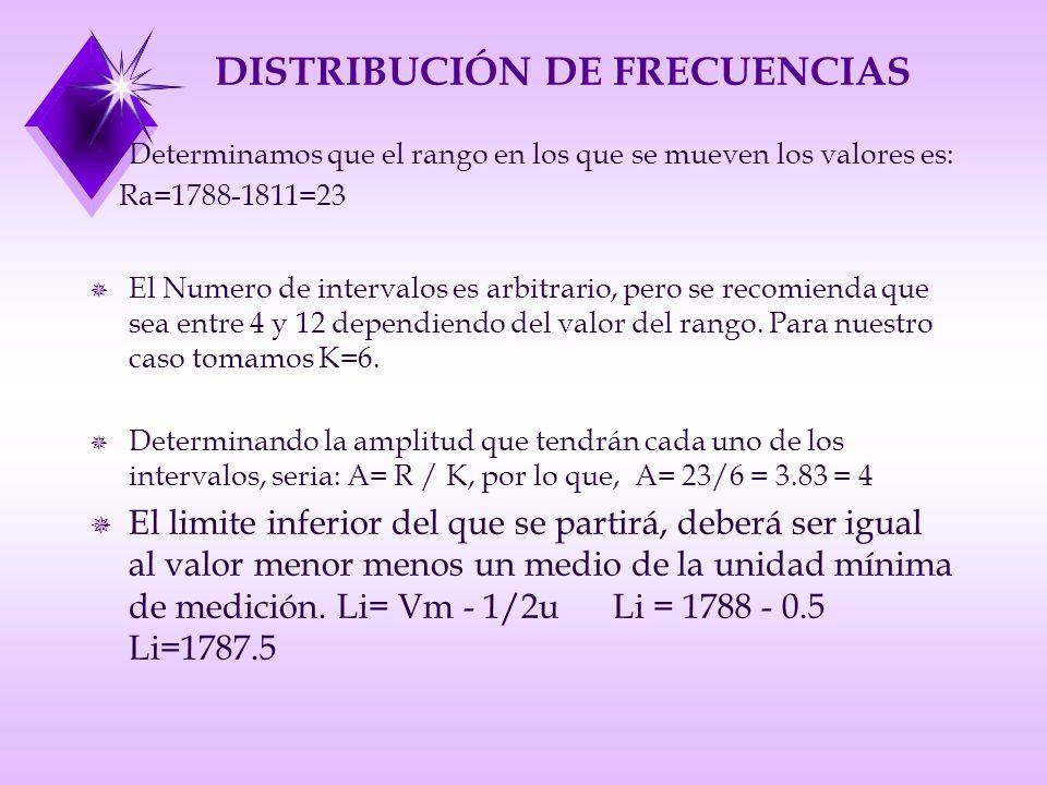 DISTRIBUCIÓN DE FRECUENCIAS u Determinamos que el rango en los que se mueven los valores es: Ra=1788-1811=23 ¯ El Numero de intervalos es arbitrario, pero se recomienda que sea entre 4 y 12 dependiendo del valor del rango.