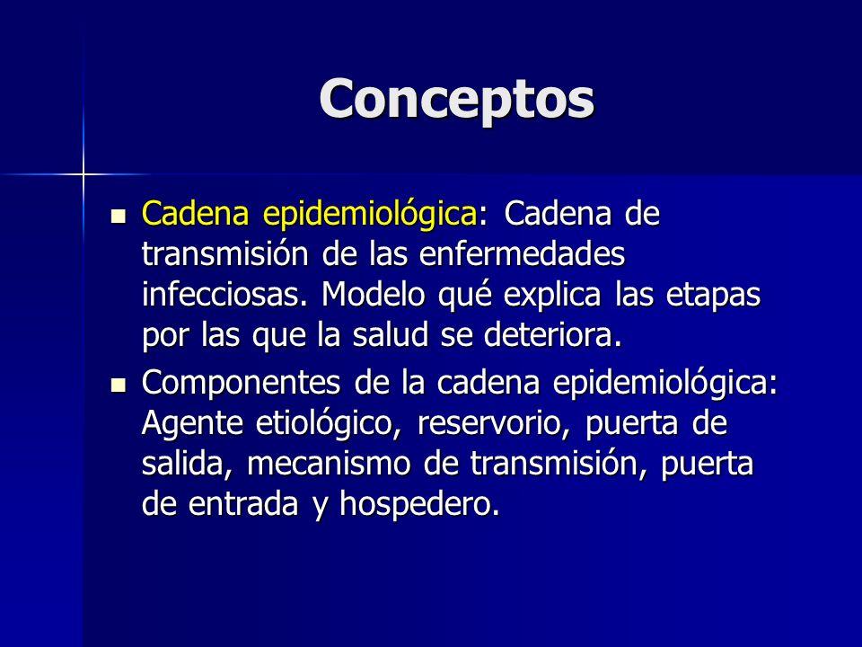Conceptos Cadena epidemiológica: Cadena de transmisión de las enfermedades infecciosas. Modelo qué explica las etapas por las que la salud se deterior