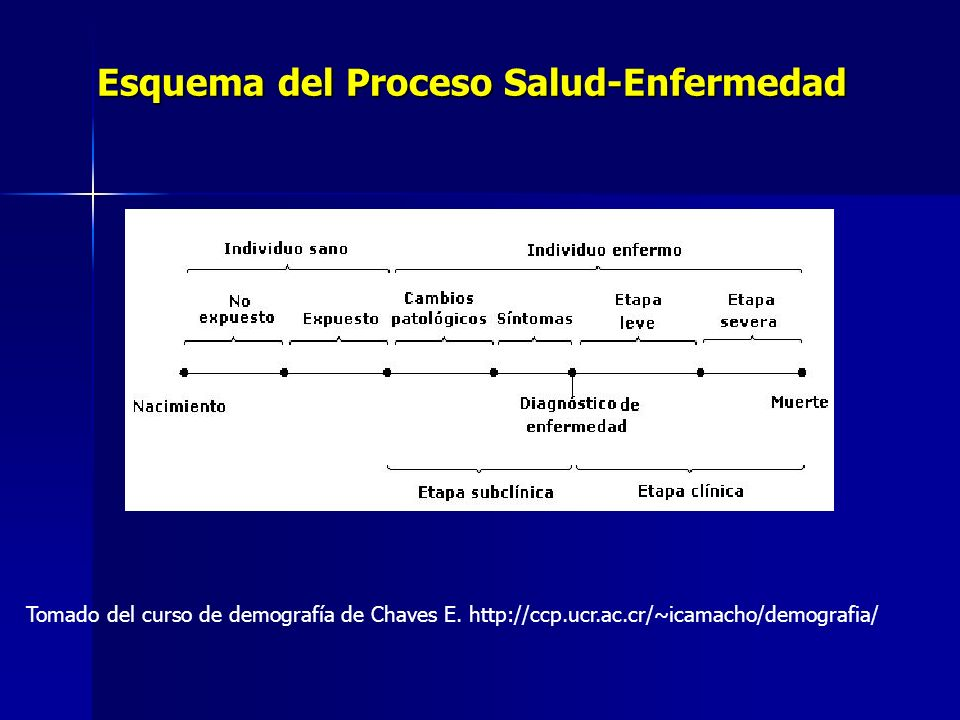 Esquema del Proceso Salud-Enfermedad Tomado del curso de demografía de Chaves E. http://ccp.ucr.ac.cr/~icamacho/demografia/