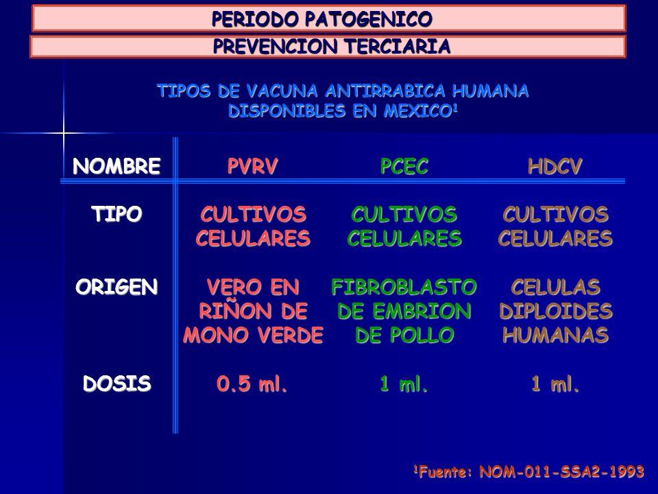 TIPOS DE VACUNA ANTIRRABICA HUMANA DISPONIBLES EN MEXICO 1 HDCVCULTIVOSCELULARESCELULASDIPLOIDESHUMANAS 1 ml. NOMBRETIPOORIGENDOSISPCECCULTIVOSCELULAR
