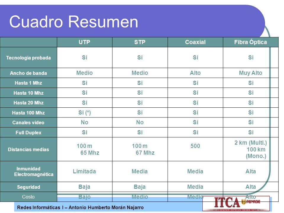 Redes Informáticas I – Antonio Humberto Morán Najarro Cuadro Resumen UTPSTPCoaxialFibra Óptica Tecnología probada Si Ancho de banda Medio AltoMuy Alto
