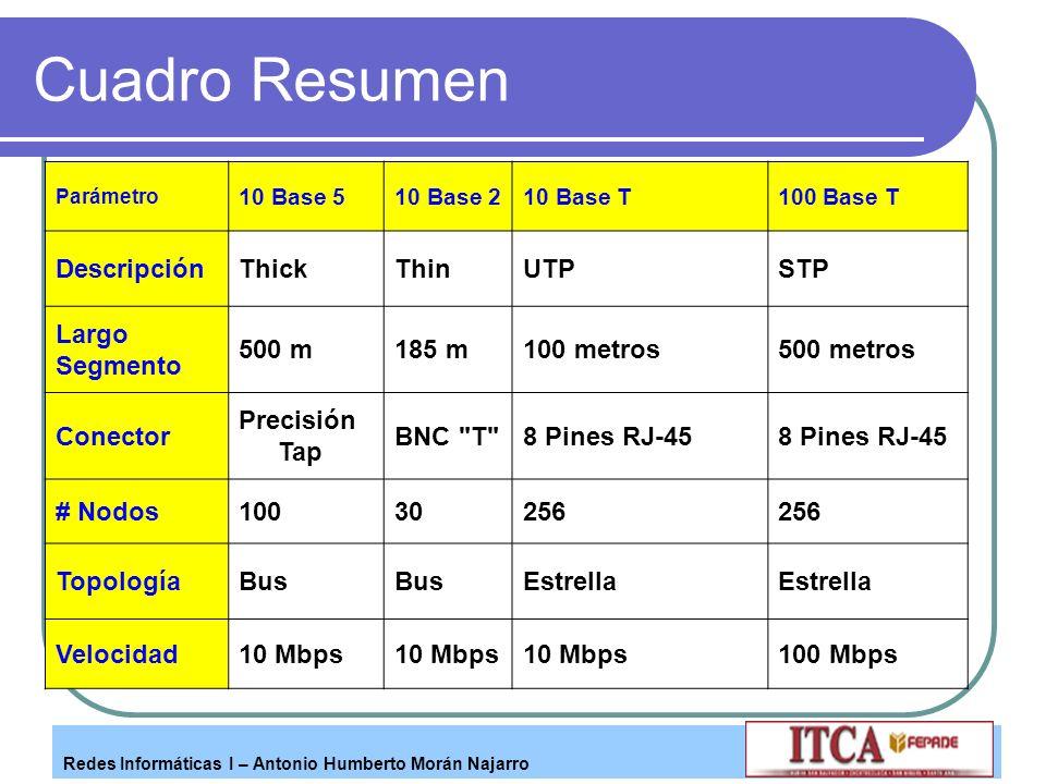 Redes Informáticas I – Antonio Humberto Morán Najarro Cuadro Resumen Parámetro 10 Base 510 Base 210 Base T100 Base T DescripciónThickThinUTPSTP Largo