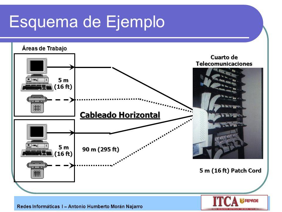 Redes Informáticas I – Antonio Humberto Morán Najarro Esquema de Ejemplo Áreas de Trabajo Cuarto de Telecomunicaciones 90 m (295 ft) Cableado Horizont