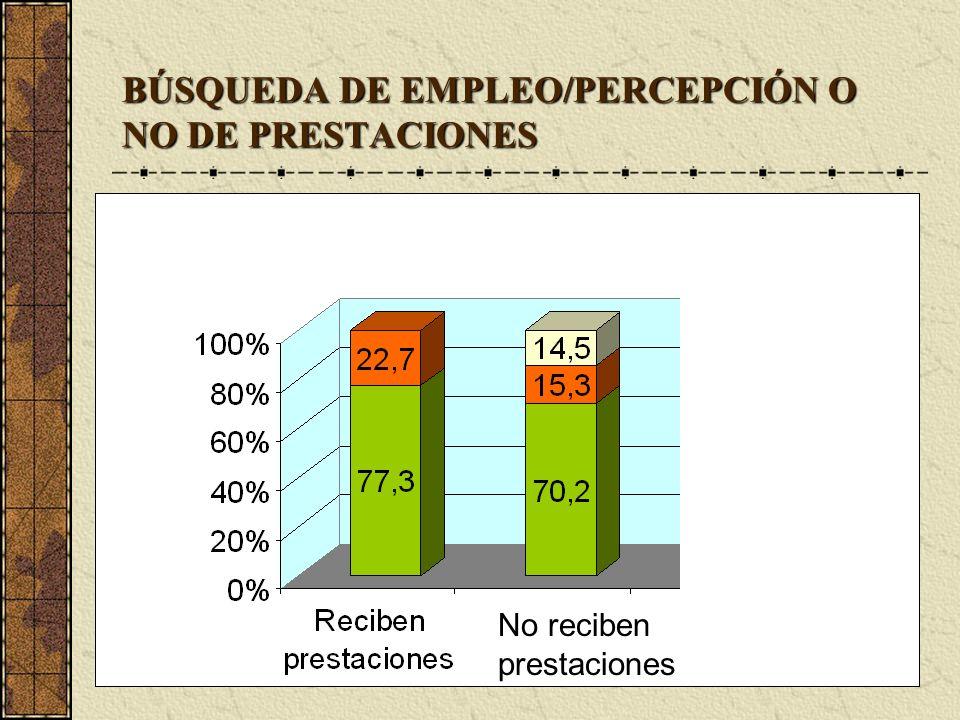 BÚSQUEDA DE EMPLEO/PERCEPCIÓN O NO DE PRESTACIONES No reciben prestaciones