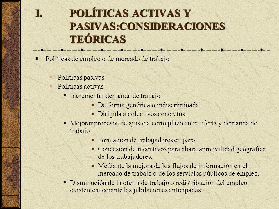 I.POLÍTICAS ACTIVAS Y PASIVAS:CONSIDERACIONES TEÓRICAS Políticas de empleo o de mercado de trabajo Políticas pasivas Políticas activas Incrementar dem